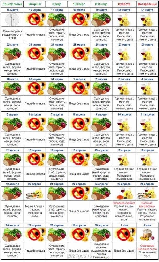 Календарь питания в Великий Пост